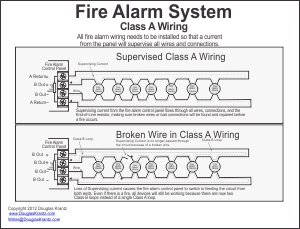 Class A Fire Alarm Wiring Diagram from www.douglaskrantz.com