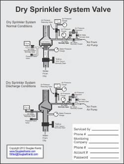 free pdf diagram sprinkler dry system valve. Black Bedroom Furniture Sets. Home Design Ideas