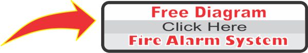 Post this by your fire alarm panel -- It shows the in-house fire alarm system and how it calls the fire department.