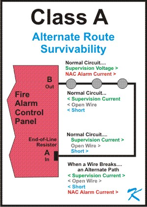 What is conventional class a wiring fire alarm description class a wiring is providing an alternate route for the signals in case a wire breaks asfbconference2016 Image collections