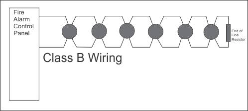 Diagram showing the schematic for Class B Wiring