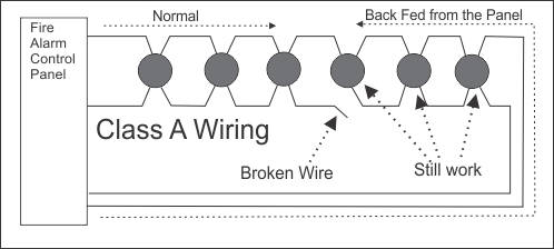how does class a fire alarm wiring work diagram showing the schematic for class b wiring