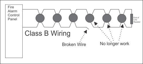 classbbad what is class a wiring? conventional smoke detector wiring diagram at gsmx.co