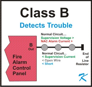 Class B wiring is designed to tell the fire alarm panel if there is a broken connection or wire.