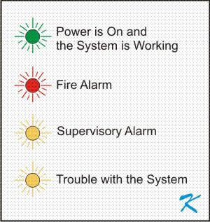 Lights on a Fire Alarm Panel - Green for Power - Red for Fire Alarm - Amber or Yellow for Supervisory and Trouble