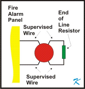 Class B Wiiring is constantly watched or supervised by the fire alarm panel