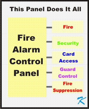 Fire Alarm Panels are sometimes sold as Do Everything panels.