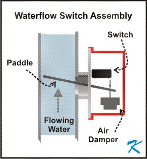 Sprinkler Tamper Switch Wiring Diagram Tamper Switch For Butterfly ...