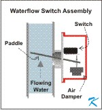 Waterflow Switch on a Sprinkler Riser