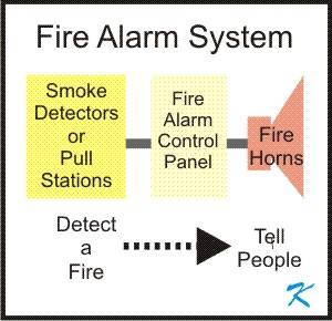 A fire alarm system detects fire, has some sort of control panel, and notifies people of the fire