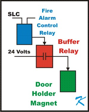 Between the Fire Alarm Control Relay and a Door Holder Magnet should be a Buffer Relay to prevent the Magnet from destroying the Control Relay