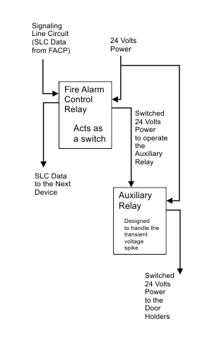 Doorblock how is a buffer relay wired into a door holder circuit? fire alarm horn strobe wiring diagram at readyjetset.co