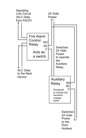 Schematic diagram showing how to land the wires when using an Auxiliary Relay to control the doors