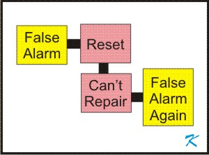 If there is a false alarm, resetting the fire alarm system before repairs will mean false alars again.