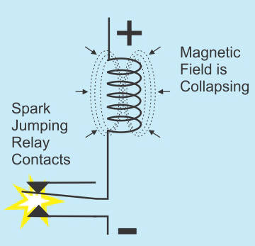 Sparks across switch contacts as the magnetic field collapses