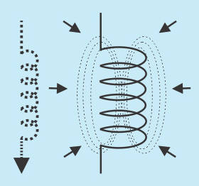Electrons moving as they are forced to by the collapsing magnetic field.