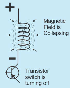The magnetic field collapses as the current is turned off.