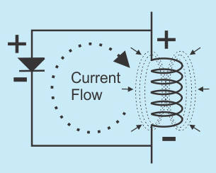 a realy coil is an electromagnet