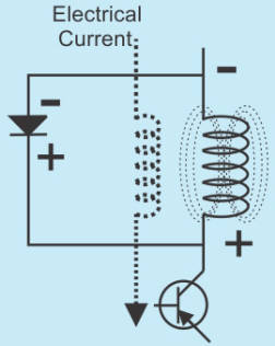 The electrical current normally bypasses the flyback diode.