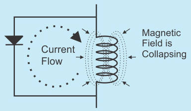 The flyback diode shunts the current back into the coil as the magnetic field collapses.