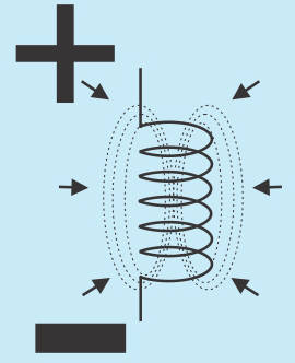 The magmetism generates greater voltage as the field collapses faster.