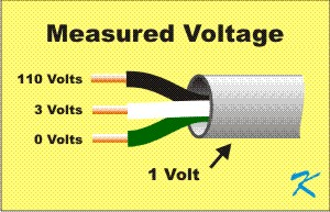 Even though conduit ground is good enough to prevent electrocution or fires, some voltage is usually on the conduit ground return because some current is often being carried by the conduit.