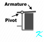 An armature pivots on the bracket when the electromagnet is energized
