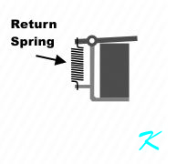 A spring pulls the armature off the post when the electromagnet is deenergized
