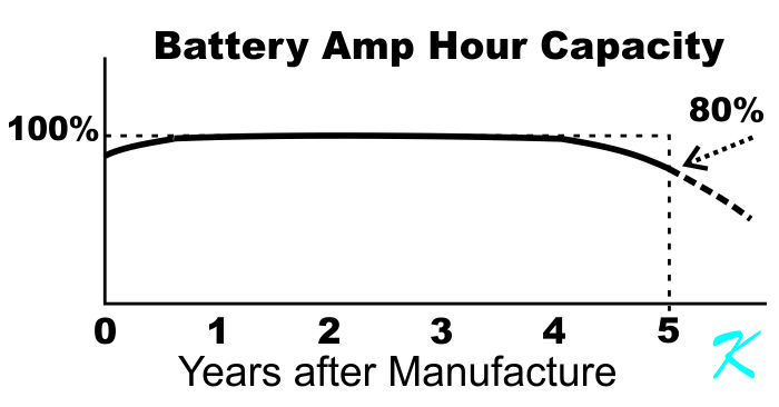 The manufacturer draws arbitrary lines to indicate the lifetime for a battery