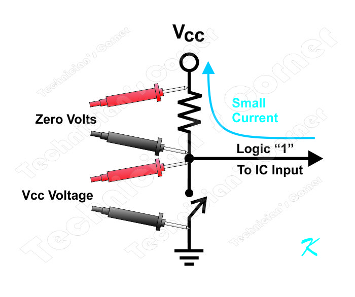 There is a small current that flows from the IC's input through the resistor to the power supply