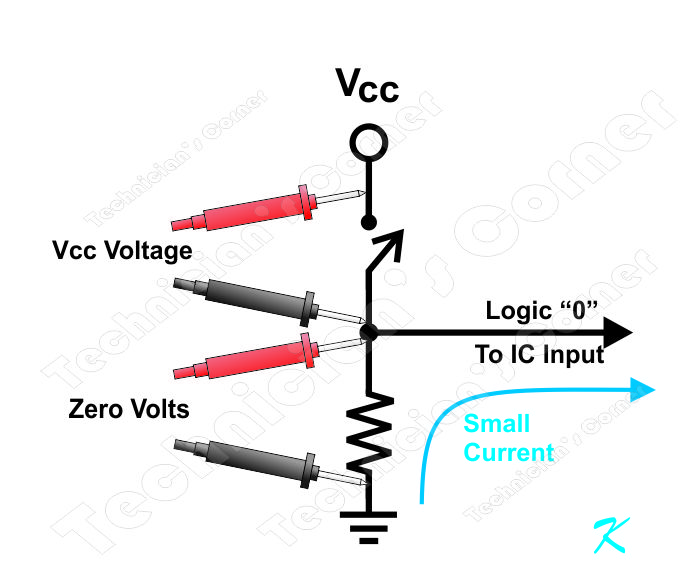 There is a small current that flows from the IC's input through the resistor to circuit ground