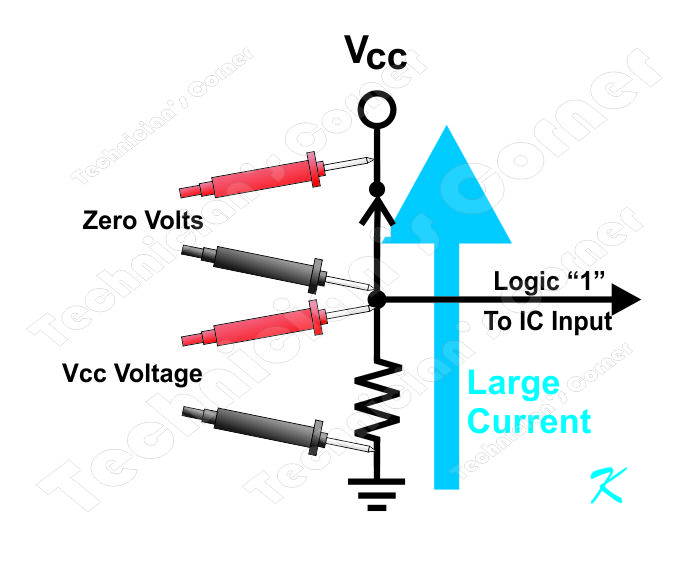 There is a large current that flows through the switch and through the resistor