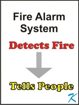 The Fire Alarm System Detects Fire and Tells People About the Fire.