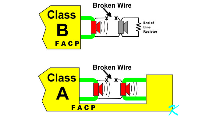 The short explanation is that coming into the panel for Class A, there are a total of 4 wires, and for Class B, there are a total of 2 wires. However, to understand that short explanation, one needs to know the difference between Class B and Class A from a life-safety point of view. Electricity has to get to the horns and strobes in order for the horns and strobes to warn people of a fire. For electricity to flow, however, the electrons require a complete electrical path. Electrons cannot flow through a wire, unless there is somewhere to go...