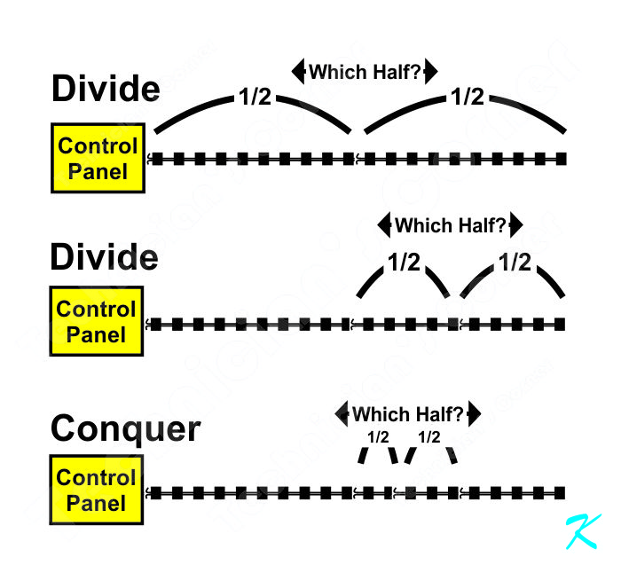 Divide and Conquer troubleshooting involves dividing a circuit in half, and determining which half has the trouble.
