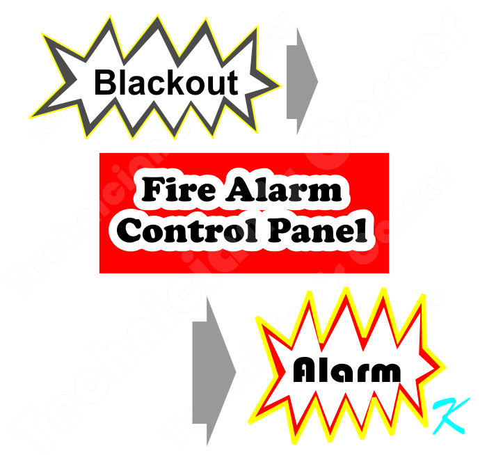 When there's a blackout or brown out, the fire panel sounds the fire alarms