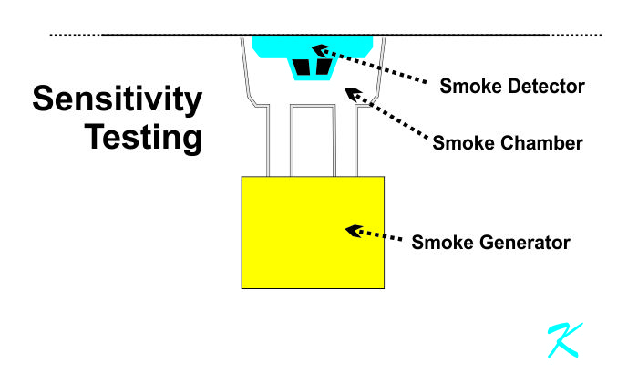 A smoke detector sensitivity tester uses a cloud chamber to measure the amount of smoke it takes to activate a smoke detector into alarm.