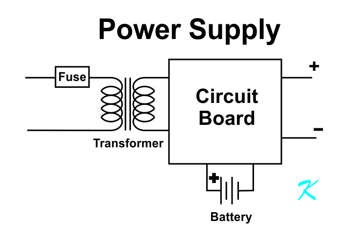The transformer for a power supply is made up of two coils of wire. If the transformer is hot, it is because there is too much current flowing through the wires.