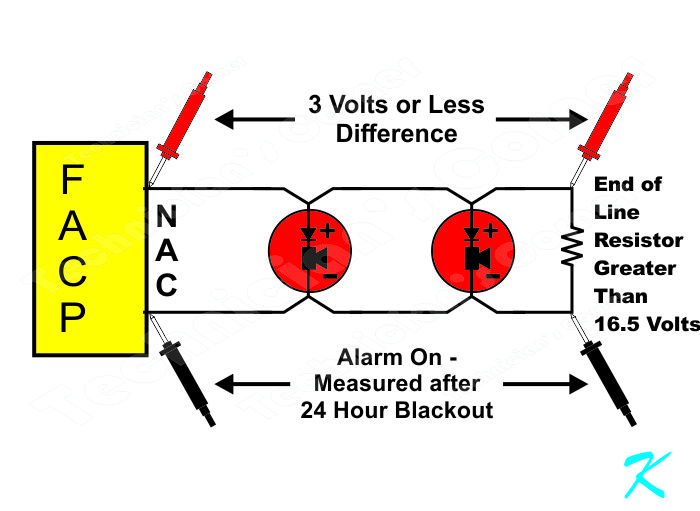 When measurenet at the end of line resistor, perform a 24 hour power-off for the FACP and then compare voltages at the termials of the facp and at the EOL resistor. Confirm that the voltage difference is less than 4 volts.