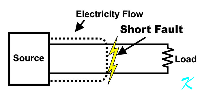 In electricity, a short circuit is where the electricity is taking a shorter, or easier path around the load