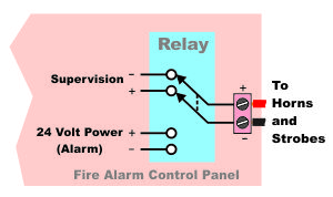 The relay is a switch operated by an electromagnet. With a NAC circuit, the relay in the panel is switching from supervision of the wires of the circuit to powering the horns and strobes in alarm.