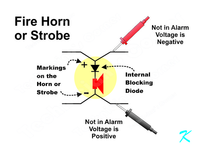 When measuring voltage on the terminals of the horn or strobe when the panel is not in alarm, the positive terminal should measure negative and the negative terminal should measure positive