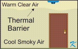 Air stratification places a barrier prventing cooler smoke from penetrating the warmer clear air near the ceiling