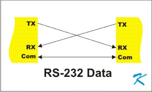 RS232 is a wiring method used between 2 pieces of electronic equipment