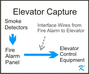 Elevator Capture is a joint venture between the elevator installers and the fire alarm installers. The interface between the two is where problems sometimes exist.