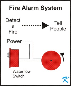 A fire alarm system is there to detect a fire and then tell people of the fire