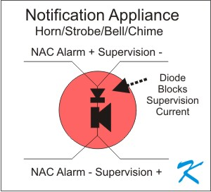 A Notification Appliance - Flashing Light or Noise Making Device - only does its thing while in alarm. When not in alarm, no power is applied because the blocking diode prevents the reverse voltage of supervision from sending current through the device.