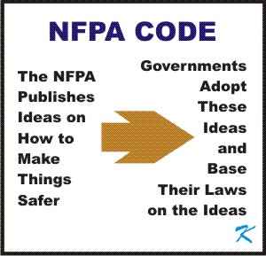 Rule Making -- NFPA comes up with ideas and governments make the ideas law.
