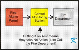 Putting the fire alarm system on test does not prevent the fire alarm system from sounding the alarms. It only tells the central monitoring station to not call the fire department.