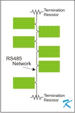 RS485 is a 2 conductor daisy-chain forming a communication link between equipment, and it has termination resistors at each end of the network